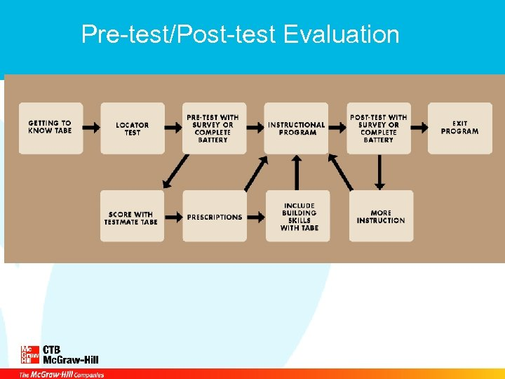 Pre-test/Post-test Evaluation