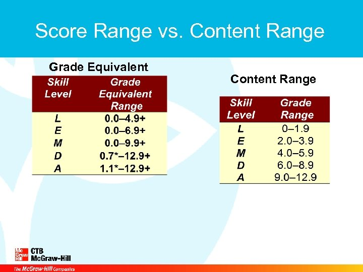 Score Range vs. Content Range Grade Equivalent Content Range
