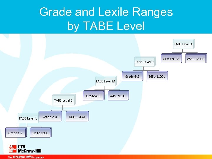 Grade and Lexile Ranges by TABE Level A TABE Level D Grade 6 -8