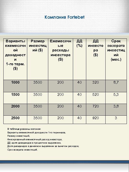 Компания Fortebet Варианты Размер Ежемесячн ежемесячн инвестиц ые ой ий ($) расходы доходност инвестора
