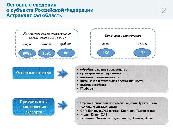 Основные сведения о субъекте Российской Федерации Астраханская область Количество зарегистрированных СМСП всего 9259, в