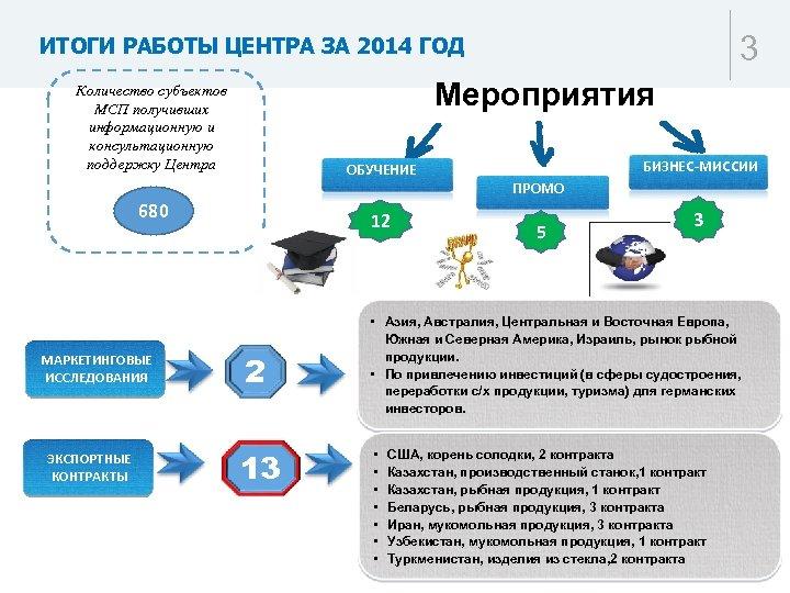 3 ИТОГИ РАБОТЫ ЦЕНТРА ЗА 2014 ГОД Мероприятия Количество субъектов МСП получивших информационную и