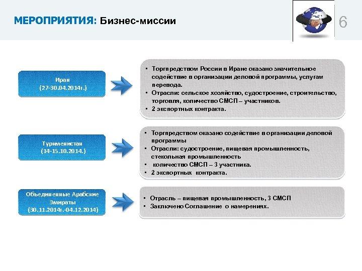 МЕРОПРИЯТИЯ: Бизнес-миссии Иран (27 -30. 04. 2014 г. ) Туркменистан (14 -15. 10. 2014.