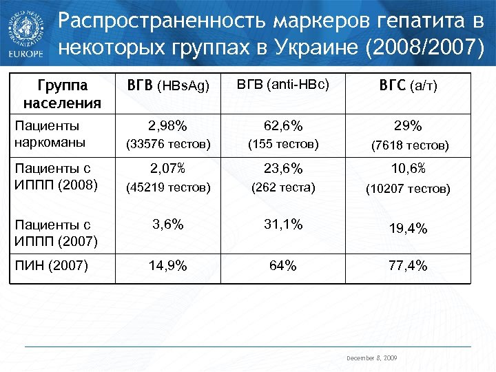 Распространенность маркеров гепатита в некоторых группах в Украине (2008/2007) Группа населения ВГВ (HBs. Ag)