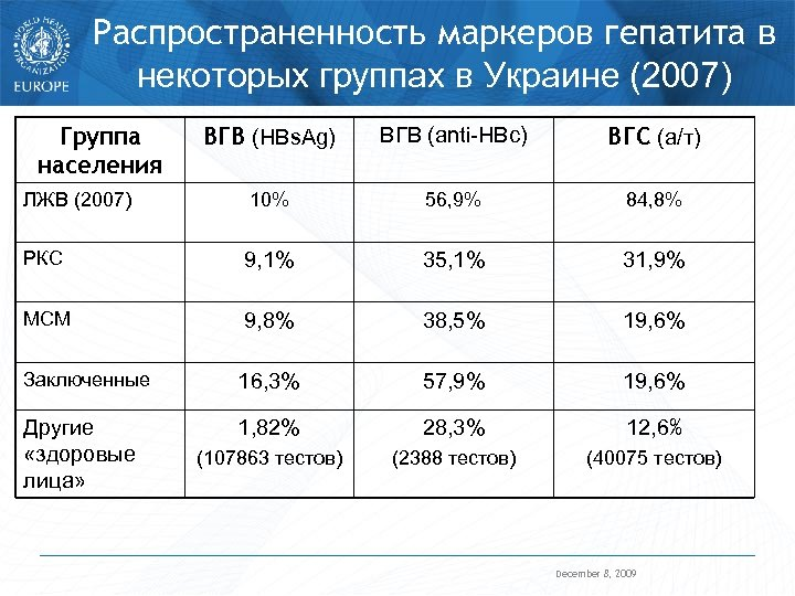 Распространенность маркеров гепатита в некоторых группах в Украине (2007) Группа населения ВГВ (HBs. Ag)