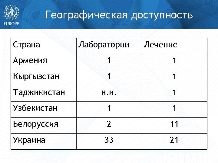 Географическая доступность Страна Лаборатории Лечение Армения 1 1 Кыргызстан 1 1 н. и. 1