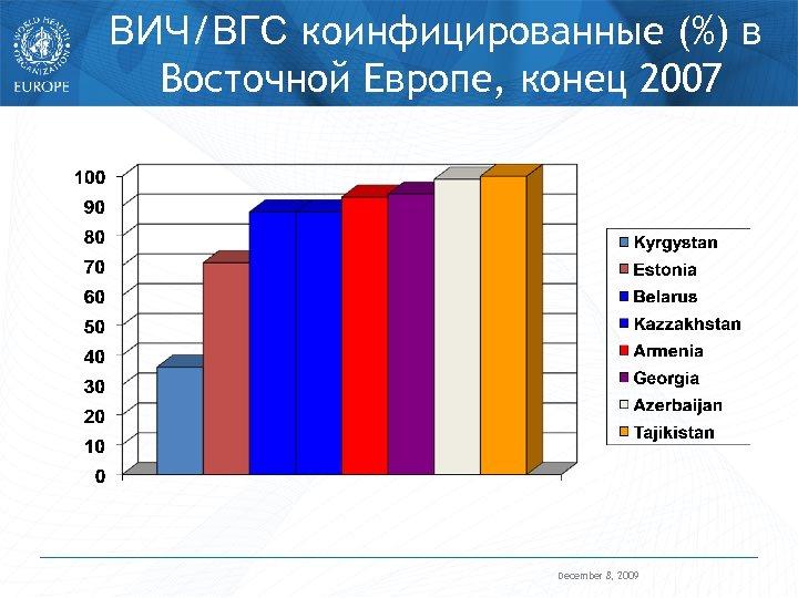 ВИЧ/ВГС коинфицированные (%) в Восточной Европе, конец 2007 December 8, 2009