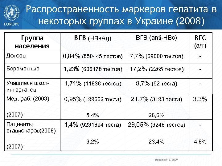 Распространенность маркеров гепатита в некоторых группах в Украине (2008) Группа населения ВГВ (HBs. Ag)