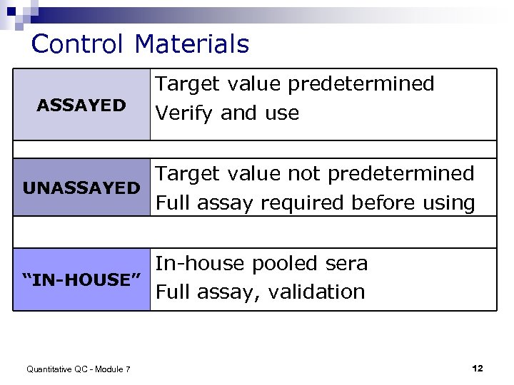 Control Materials ASSAYED Target value predetermined Verify and use Target value not predetermined UNASSAYED
