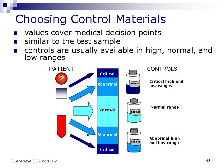 Choosing Control Materials n n n values cover medical decision points similar to the