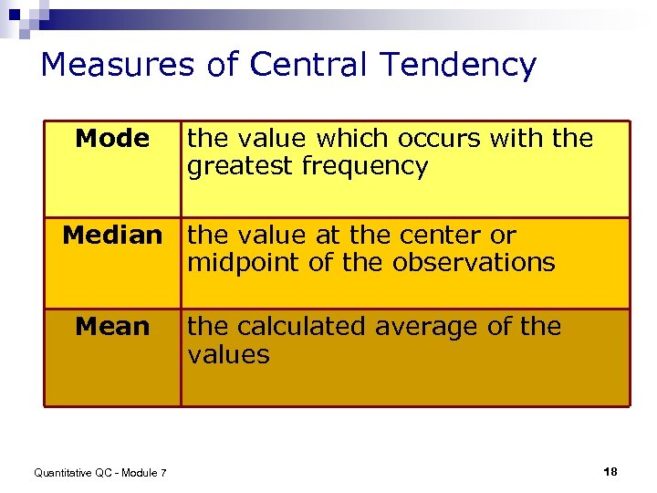 Measures of Central Tendency Mode the value which occurs with the greatest frequency Median