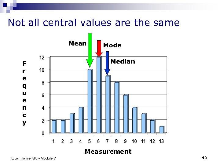 Not all central values are the same Mean F r e q u e