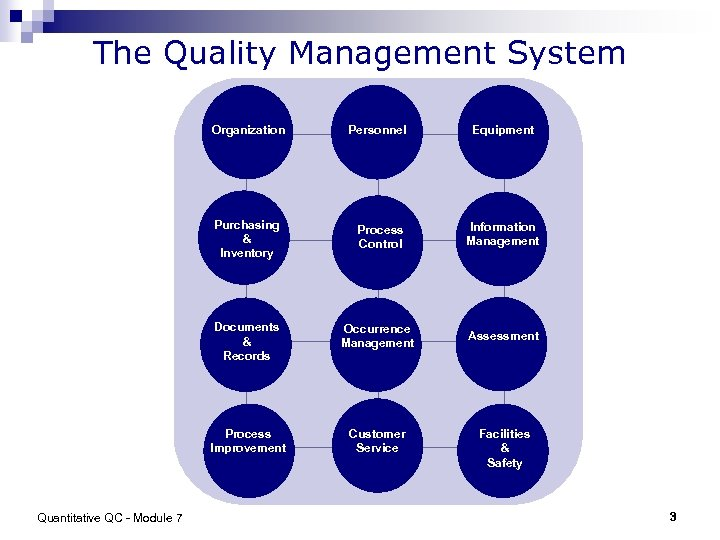 The Quality Management System Organization Personnel Equipment Purchasing & Inventory Information Management Documents &