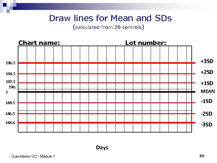 Draw lines for Mean and SDs (calculated from 20 controls) Chart name: Lot number: