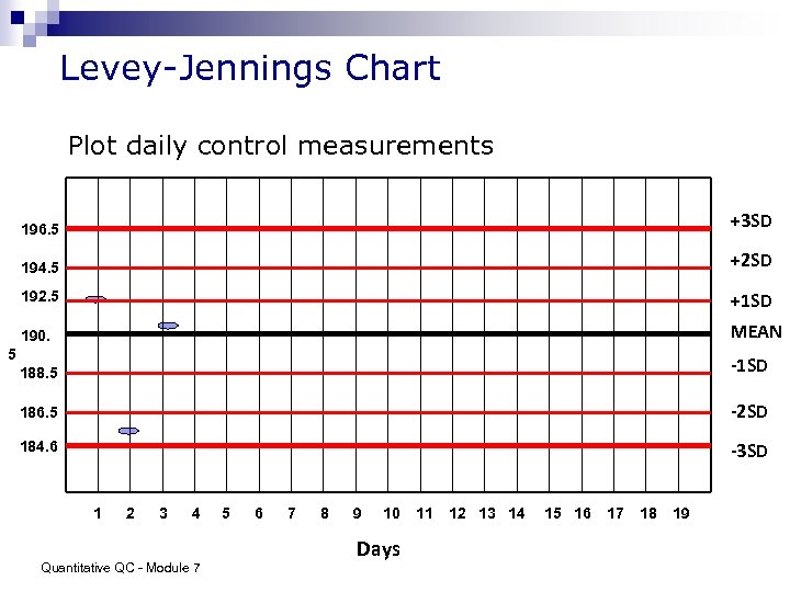 Levey-Jennings Chart Plot daily control measurements 196. 5 +3 SD 194. 5 +2 SD