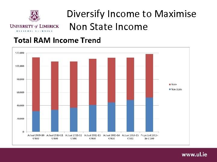Diversify Income to Maximise Non State Income Total RAM Income Trend