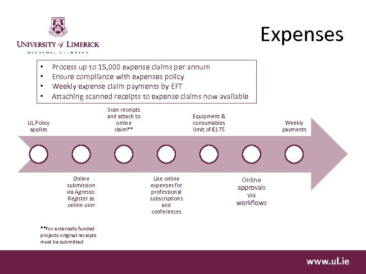 Expenses • • Process up to 15, 000 expense claims per annum Ensure compliance