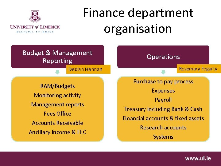 Finance department organisation Budget & Management Reporting Declan Hannan RAM/Budgets Monitoring activity Management reports