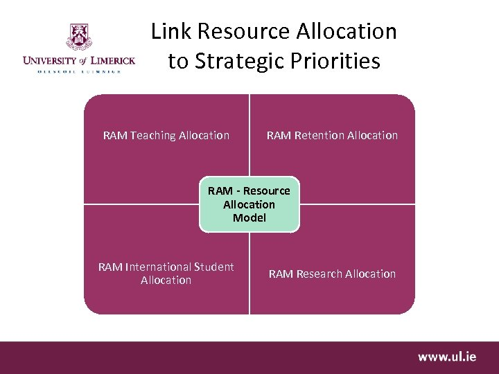 Link Resource Allocation to Strategic Priorities RAM Teaching Allocation RAM Retention Allocation RAM -