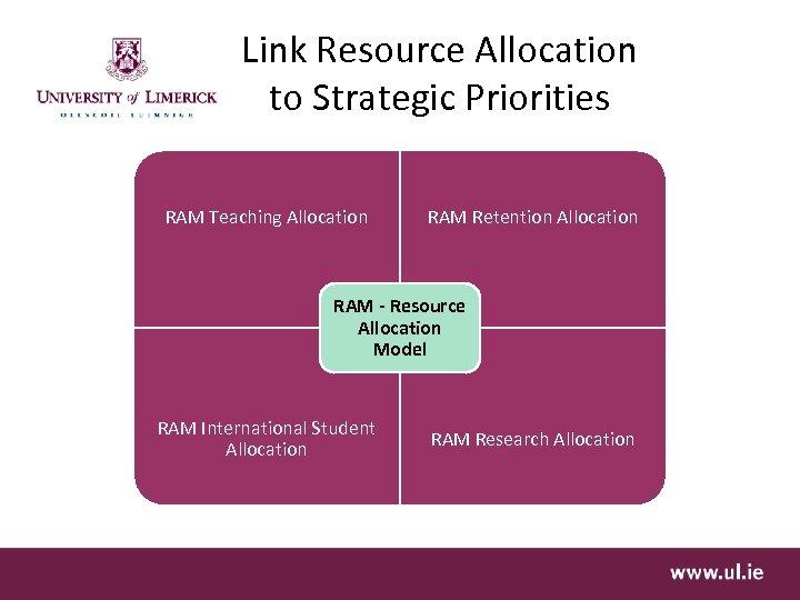 Link Resource Allocation to Strategic Priorities RAM Teaching Allocation RAM Retention Allocation RAM -