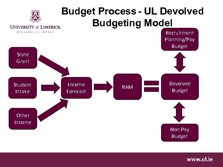 Budget Process - UL Devolved Budgeting Model Recruitment Planning/Pay Budget State Grant Student Intake