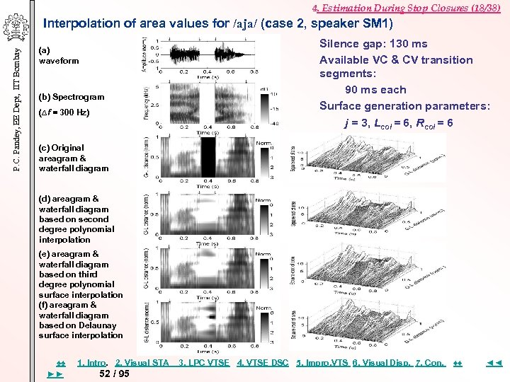 4. Estimation During Stop Closures (18/38) P. C. Pandey, EE Dept, IIT Bombay Interpolation