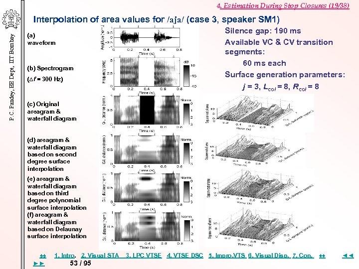 4. Estimation During Stop Closures (19/38) P. C. Pandey, EE Dept, IIT Bombay Interpolation