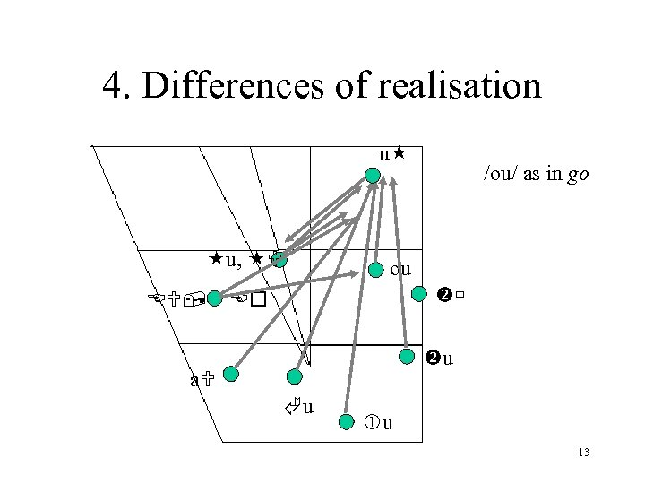 4. Differences of realisation u u, E , /ou/ as in go ou Eo