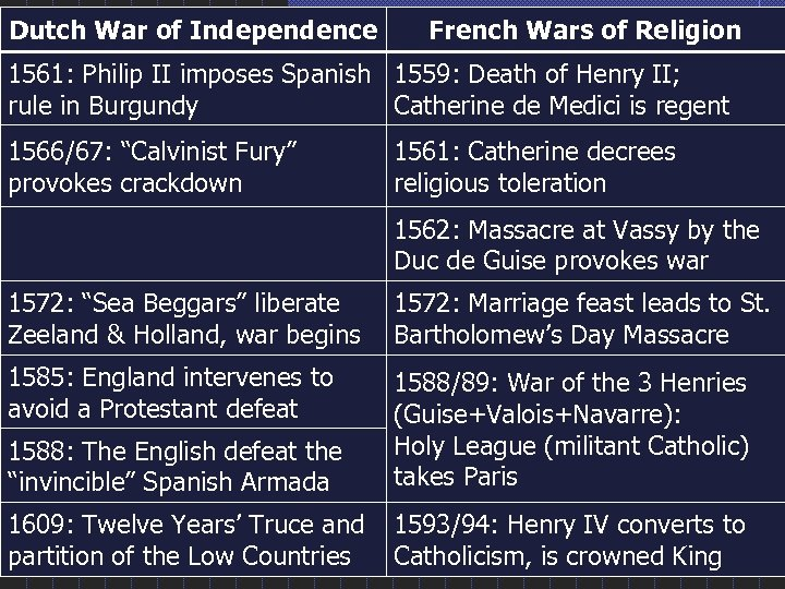 Dutch War of Independence French Wars of Religion 1561: Philip II imposes Spanish 1559: