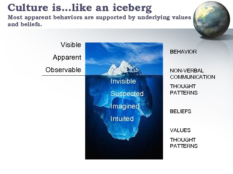 Culture is…like an iceberg Most apparent behaviors are supported by underlying values and beliefs.