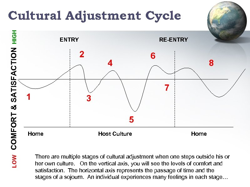 LOW COMFORT & SATISFACTION HIGH Cultural Adjustment Cycle ENTRY RE-ENTRY 2 6 4 8