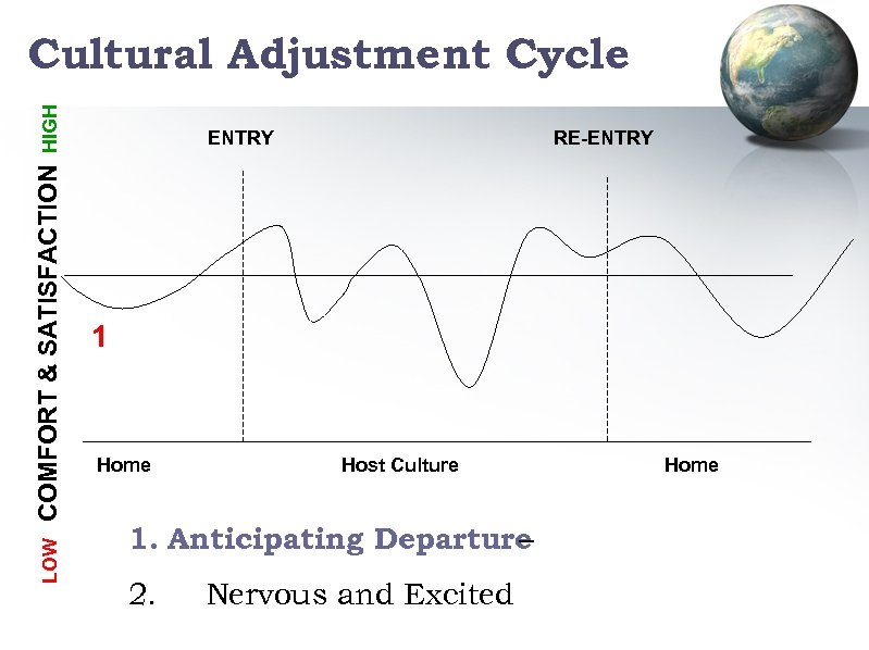 LOW COMFORT & SATISFACTION HIGH Cultural Adjustment Cycle ENTRY RE-ENTRY 1 Home Host Culture