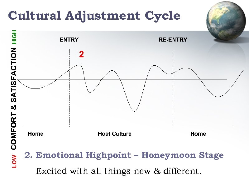 LOW COMFORT & SATISFACTION HIGH Cultural Adjustment Cycle ENTRY RE-ENTRY 2 Home Host Culture