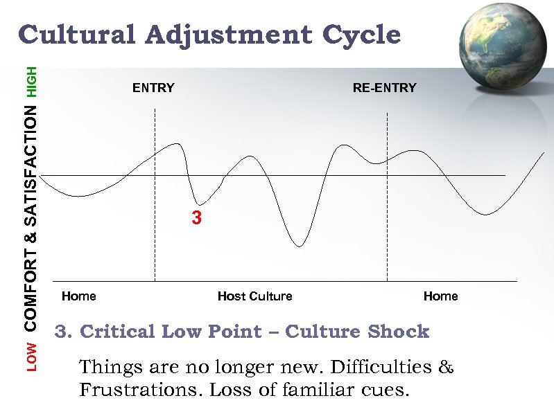 LOW COMFORT & SATISFACTION HIGH Cultural Adjustment Cycle ENTRY RE-ENTRY 3 Home Host Culture