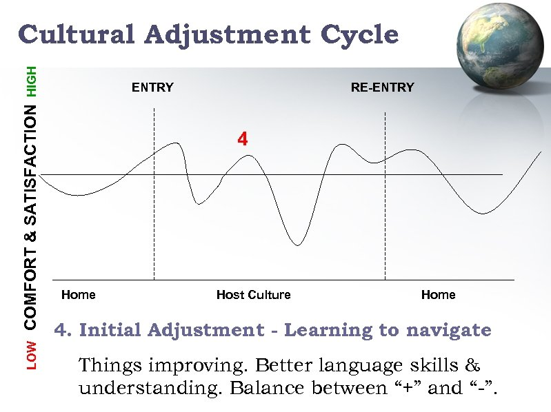 LOW COMFORT & SATISFACTION HIGH Cultural Adjustment Cycle ENTRY RE-ENTRY 4 Home Host Culture