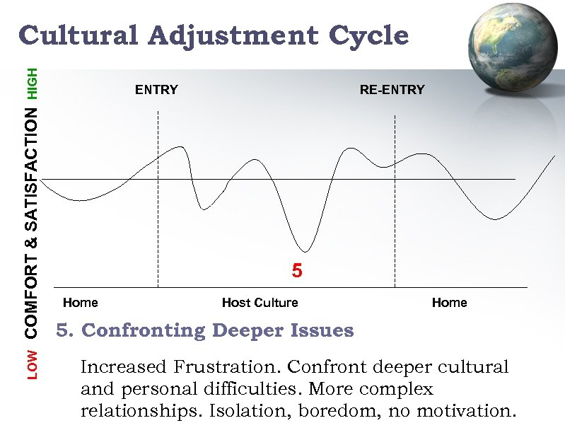 LOW COMFORT & SATISFACTION HIGH Cultural Adjustment Cycle ENTRY RE-ENTRY 5 Home Host Culture
