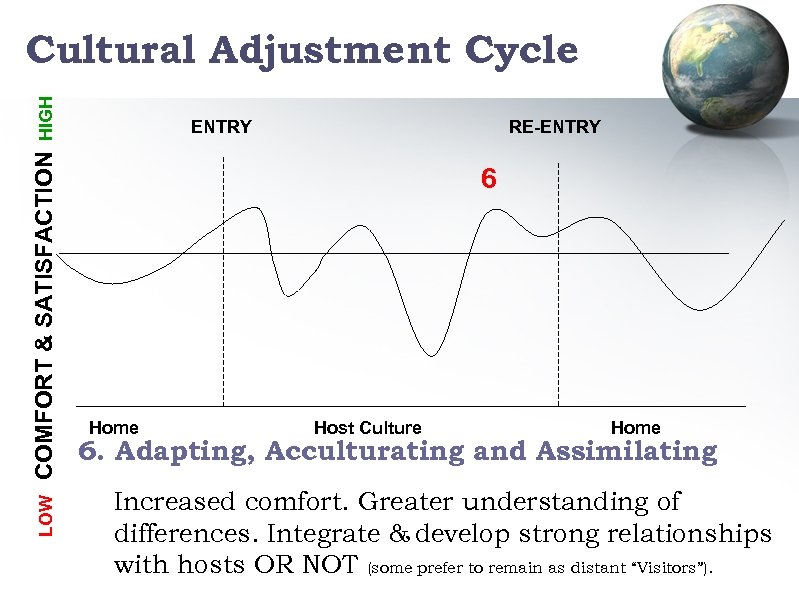 LOW COMFORT & SATISFACTION HIGH Cultural Adjustment Cycle ENTRY RE-ENTRY 6 Home Host Culture