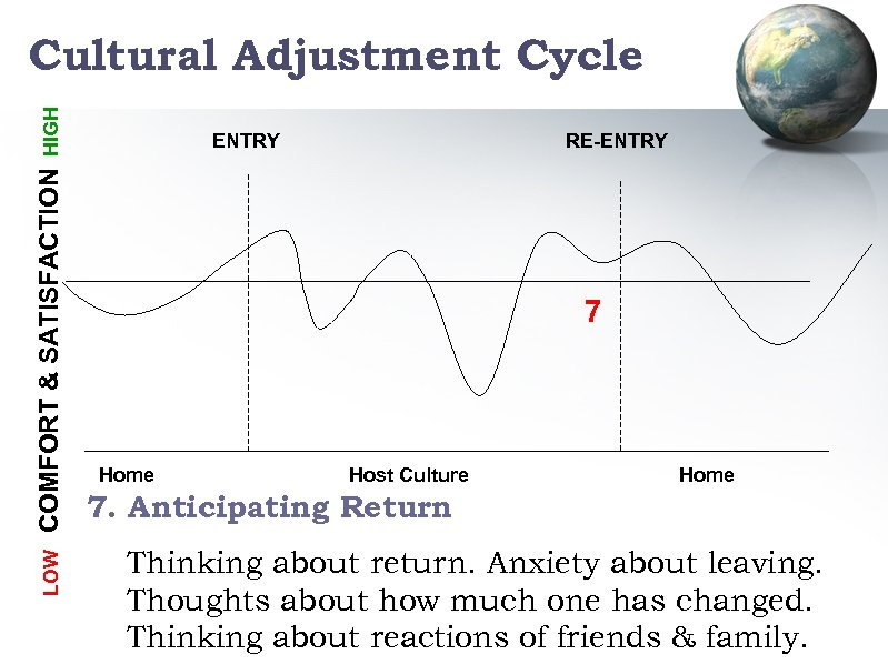 LOW COMFORT & SATISFACTION HIGH Cultural Adjustment Cycle ENTRY RE-ENTRY 7 Home Host Culture