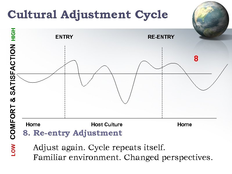 LOW COMFORT & SATISFACTION HIGH Cultural Adjustment Cycle ENTRY RE-ENTRY 8 Home Host Culture