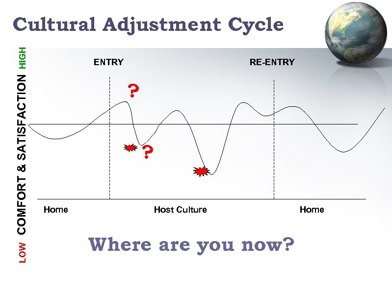 LOW COMFORT & SATISFACTION HIGH Cultural Adjustment Cycle ENTRY RE-ENTRY ? ? Home Host