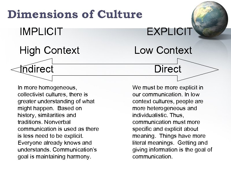 Dimensions of Culture IMPLICIT High Context Indirect In more homogeneous, collectivist cultures, there is