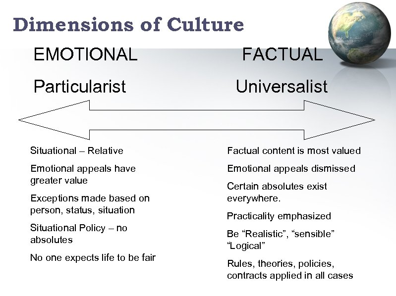 Dimensions of Culture EMOTIONAL Particularist FACTUAL Universalist Situational – Relative Factual content is most