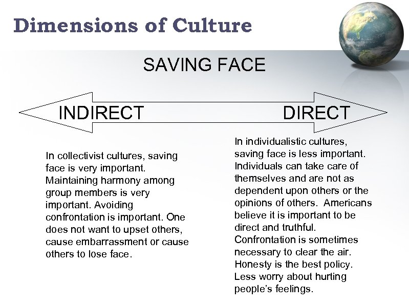 Dimensions of Culture SAVING FACE INDIRECT In collectivist cultures, saving face is very important.