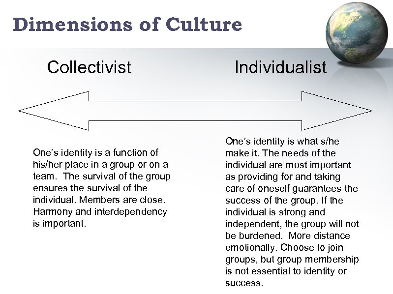 Dimensions of Culture Collectivist One's identity is a function of his/her place in a