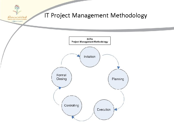 IT Project Management Methodology