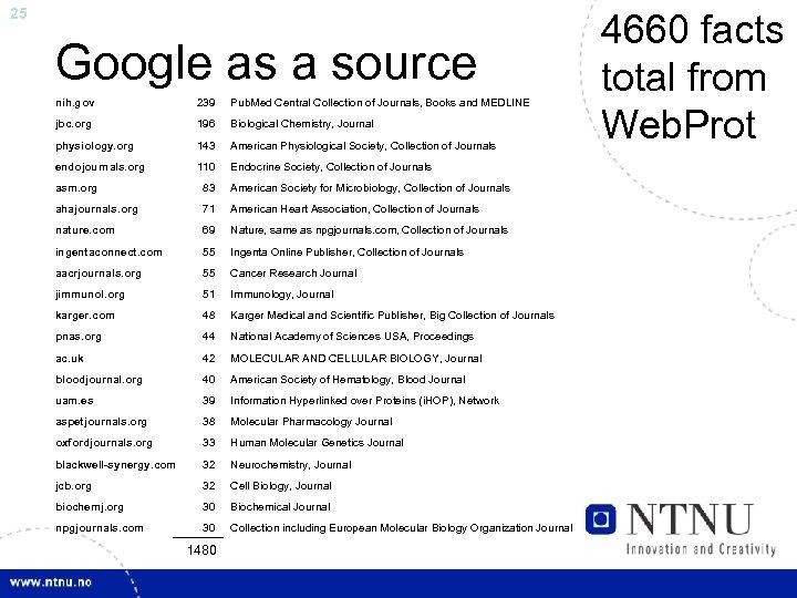 25 Google as a source nih. gov 239 Pub. Med Central Collection of Journals,