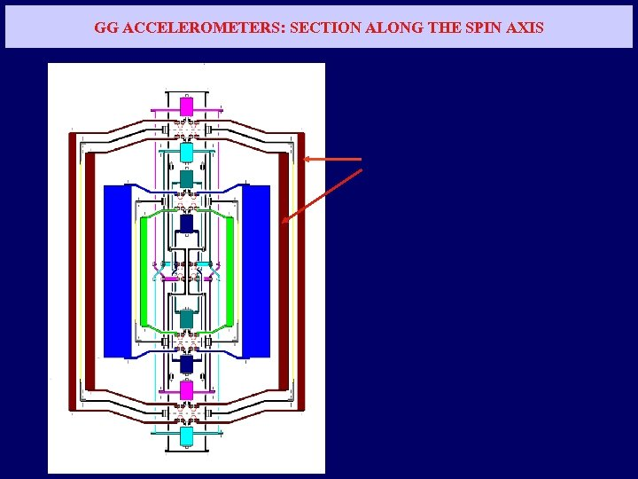 GG ACCELEROMETERS: SECTION ALONG THE SPIN AXIS