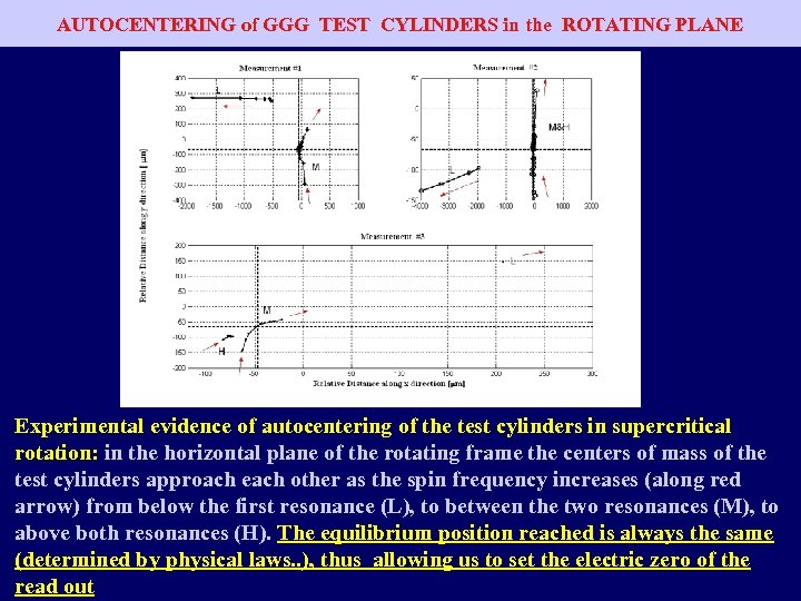 AUTOCENTERING of GGG TEST CYLINDERS in the ROTATING PLANE Experimental evidence of autocentering of