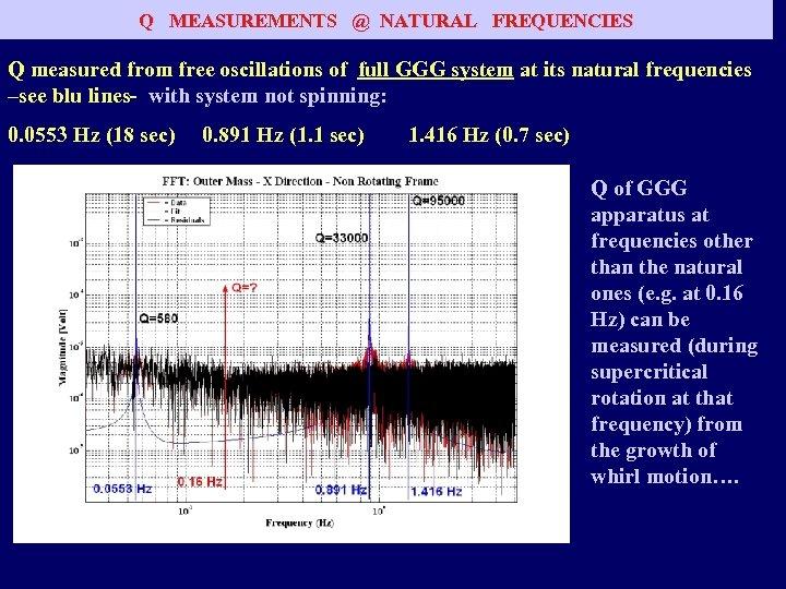 QQMEASUREMENTS @@ NATURALFREQUENCIES (I) MEASUREMENTS NATURAL FREQUENCIES Q measured from free oscillations of full