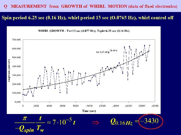 Q MEASUREMENT from GROWTH of WHIRL MOTION (data of fixed electronics) Spin period 6.